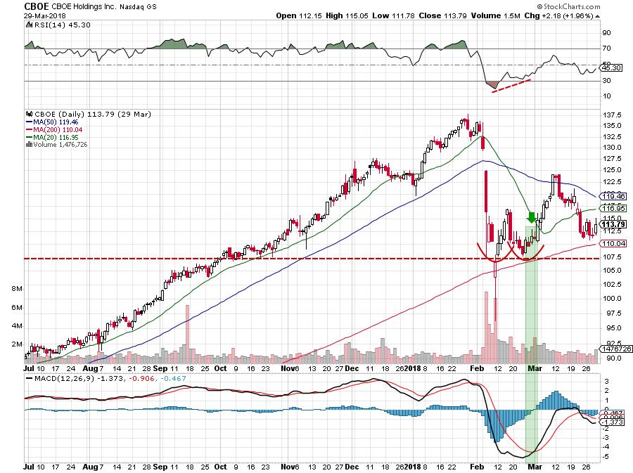 Chart Test #9: тест по торговле на графиках 2