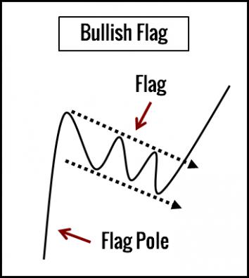 Chart Test #10: тест по торговле на графиках 2
