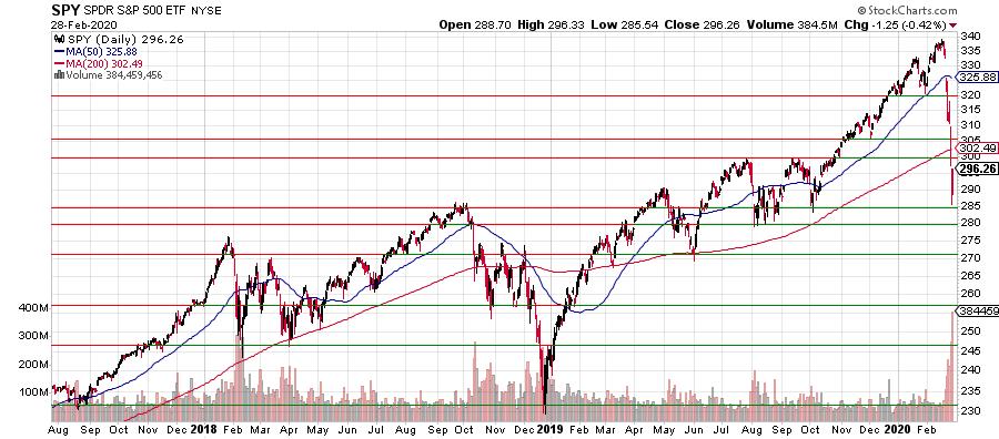 Стоит ли входить в рынок США на падении?