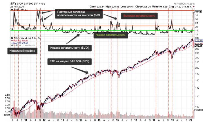 Стоит ли входить в рынок на падении?