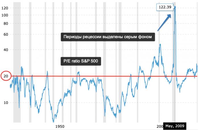 Где найти историческое значение P/E для рынка акций США? 1