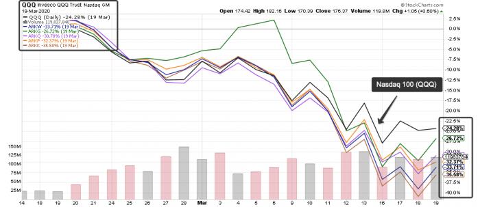 ARK ETF: нужны ли они инвестору и что от них ждать? 1