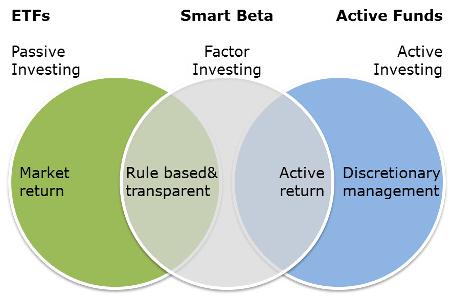 Smart Beta ETF: иметь или не иметь? 4