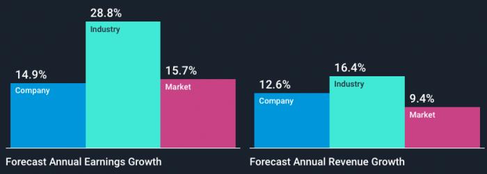 Что важнее: мультипликаторы акции или график? 3