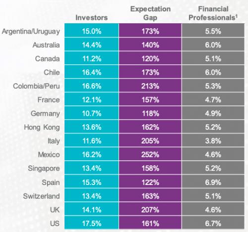 Какую доходность дают акции? Ожидания vs реальность 2