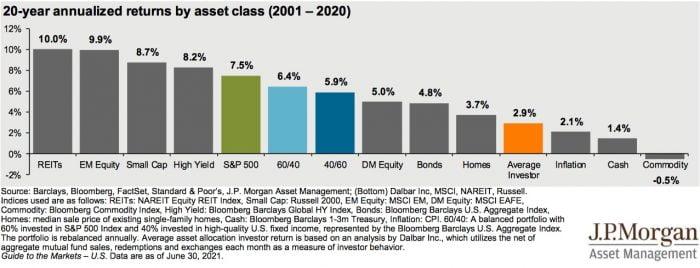 Какую доходность дают акции? Ожидания vs реальность 3