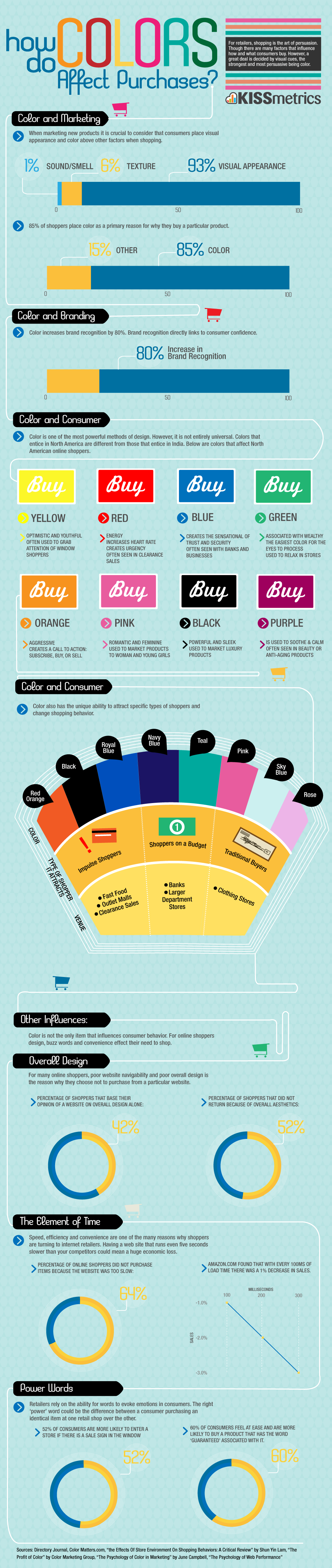impact of use of color in