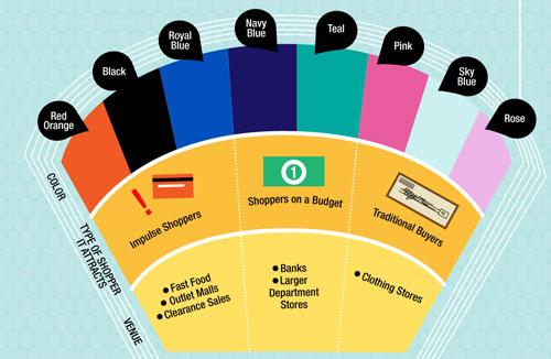 Влияние цвета на покупателей