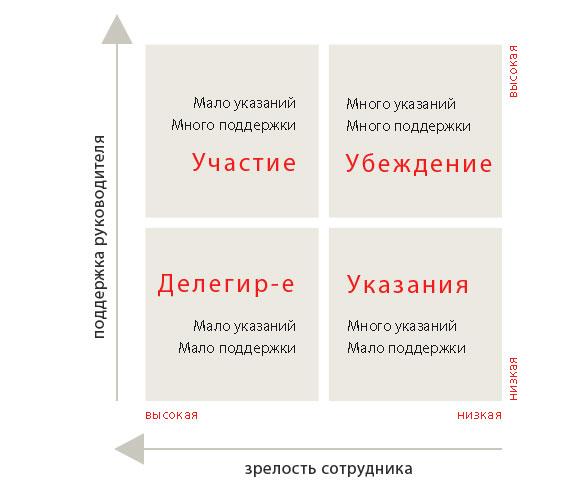 Зрелость сотрудников и стиль управления им